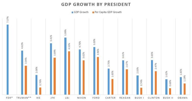 gdp-by-president