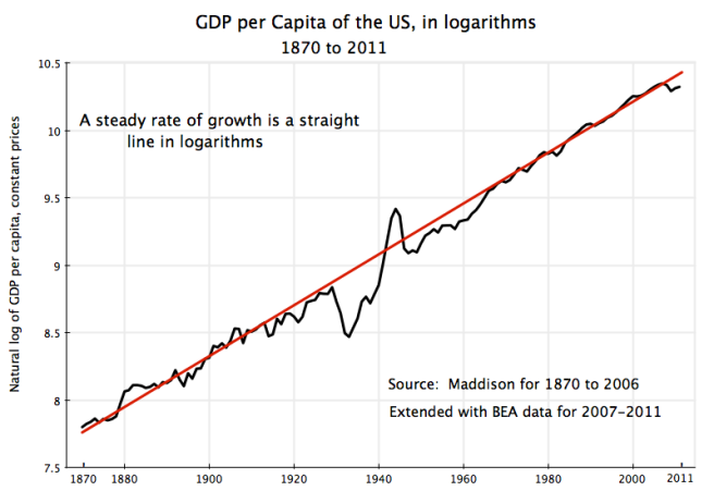 long-run-us-gdp-per-capita-growth-1870-2011-in-logarithms