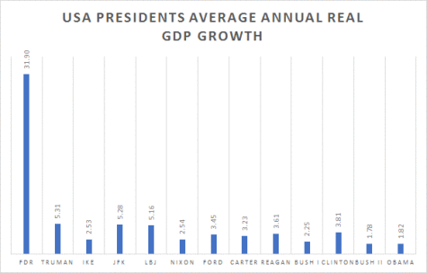 us-presidents-gdp-growth1